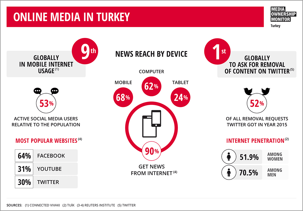 Media Ownership Monitor Turkey